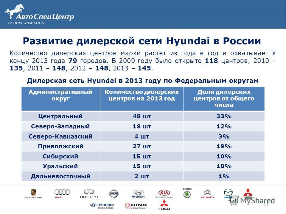 Развитие дилерской сети Hyundai в России 11 Количество дилерских центров марки растет из года в год и охватывает к концу 2013 года 79 городов. В 2009 году было открыто 118 центров, 2010 – 135, 2011 – 148, 2012 – 148, 2013 – 145. Административный окру