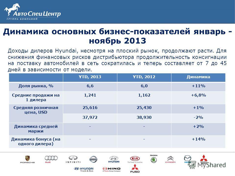12 Доходы дилеров Hyundai, несмотря на плоский рынок, продолжают расти. Для снижения финансовых рисков дистрибьютора продолжительность консигнации на поставку автомобилей в сеть сократилась и теперь составляет от 7 до 45 дней в зависимости от модели.