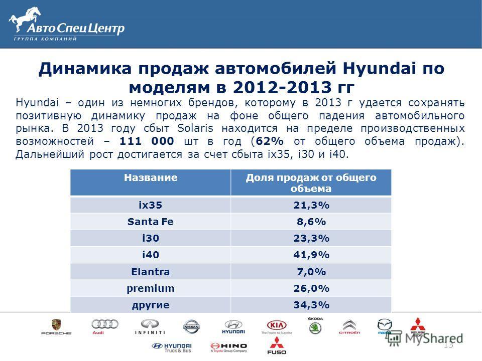 Hyundai – один из немногих брендов, которому в 2013 г удается сохранять позитивную динамику продаж на фоне общего падения автомобильного рынка. В 2013 году сбыт Solaris находится на пределе производственных возможностей – 111 000 шт в год (62% от общ
