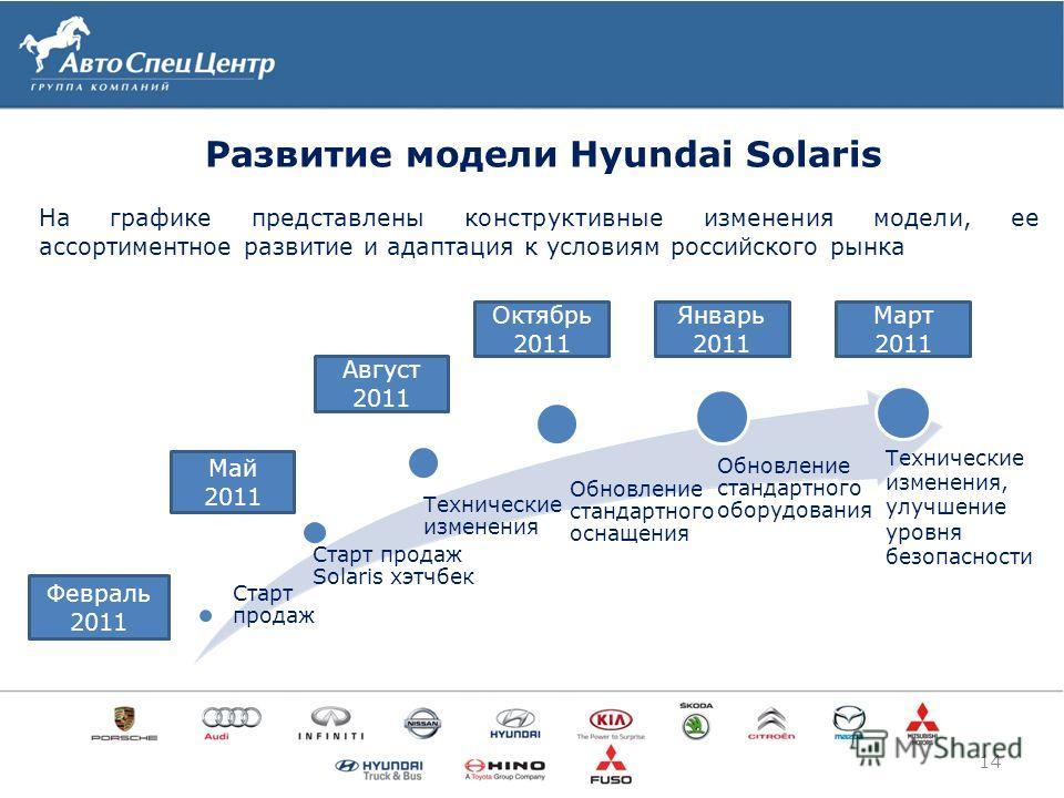 Развитие модели Hyundai Solaris 14 На графике представлены конструктивные изменения модели, ее ассортиментное развитие и адаптация к условиям российского рынка Старт продаж Старт продаж Solaris хэтчбек Технические изменения Обновление стандартного ос
