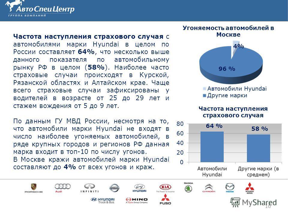 16 Угоняемость автомобилей в Москве Частота наступления страхового случая с автомобилями марки Hyundai в целом по России составляет 64%, что несколько выше данного показателя по автомобильному рынку РФ в целом (58%). Наиболее часто страховые случаи п