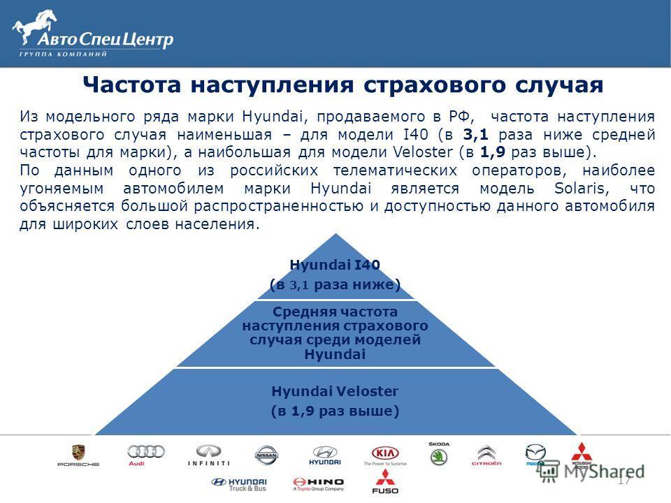 17 Частота наступления страхового случая Из модельного ряда марки Hyundai, продаваемого в РФ, частота наступления страхового случая наименьшая – для модели I40 (в 3,1 раза ниже средней частоты для марки), а наибольшая для модели Veloster (в 1,9 раз в