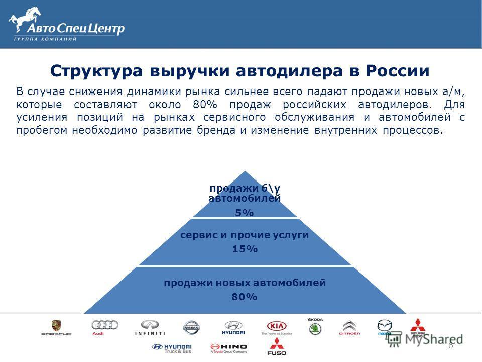 Структура выручки автодилера в России 6 продажи б\у автомобилей 5% сервис и прочие услуги 15% продажи новых автомобилей 80% В случае снижения динамики рынка сильнее всего падают продажи новых а/м, которые составляют около 80% продаж российских автоди
