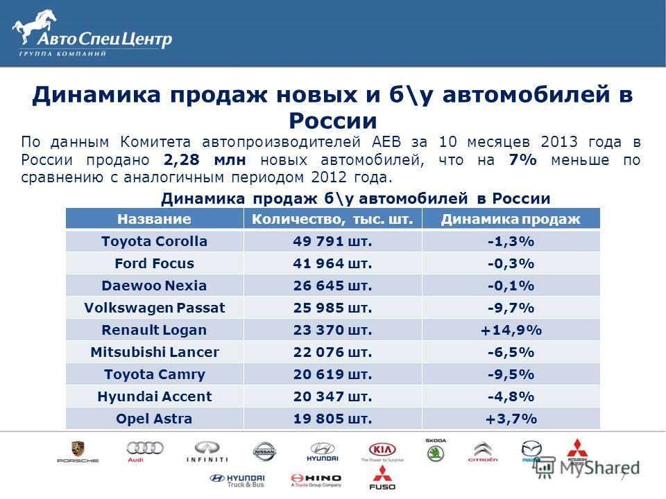 Динамика продаж новых и б\у автомобилей в России 7 По данным Комитета автопроизводителей АЕВ за 10 месяцев 2013 года в России продано 2,28 млн новых автомобилей, что на 7% меньше по сравнению с аналогичным периодом 2012 года. НазваниеКоличество, тыс.