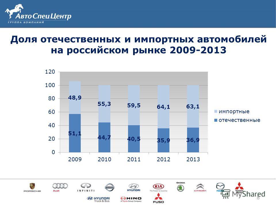 Доля отечественных и импортных автомобилей на российском рынке 2009-2013 8