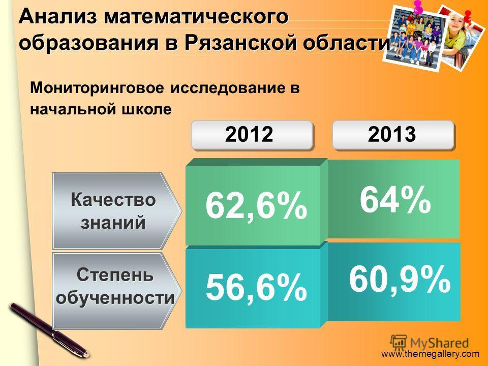www.themegallery.com Анализ математического образования в Рязанской области 56,6% Качество знаний Степень обученности 2012 2013 62,6% Мониторинговое исследование в начальной школе 60,9% 64%