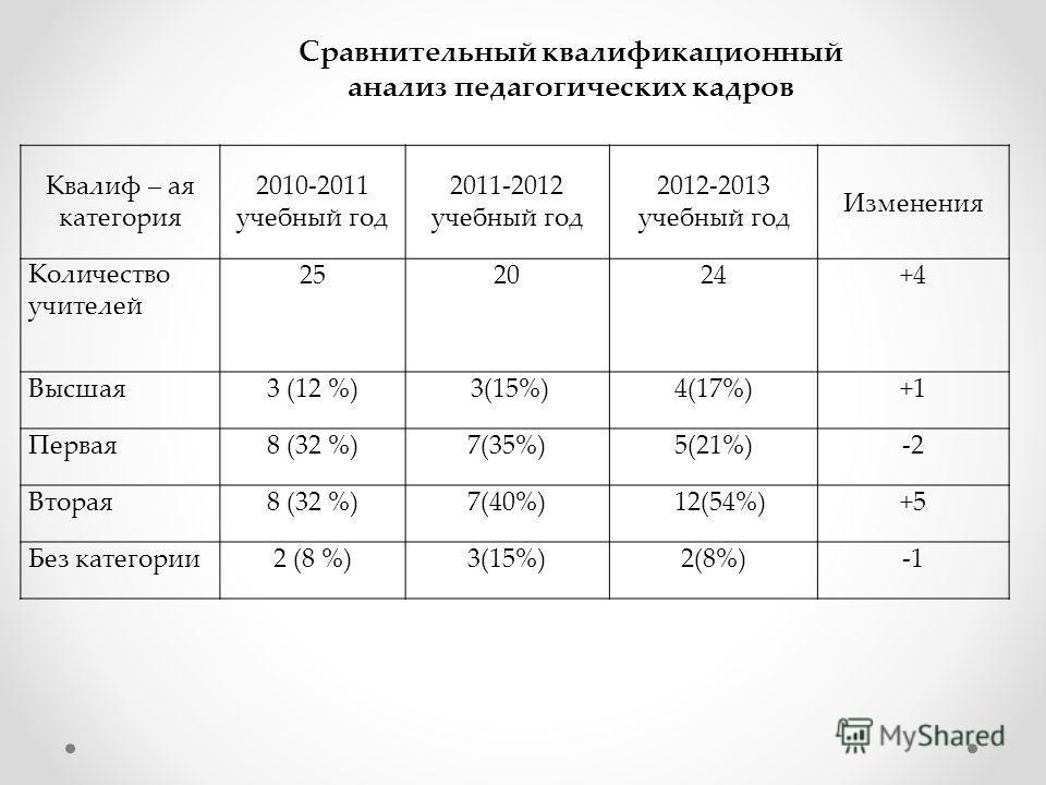 Сравнительный квалификационный анализ педагогических кадров Квалиф – ая категория 2010-2011 учебный год 2011-2012 учебный год 2012-2013 учебный год Изменения Количество учителей 252024+4 Высшая3 (12 %) 3(15%)4(17%)+1 Первая8 (32 %)7(35%)5(21%)-2 Втор