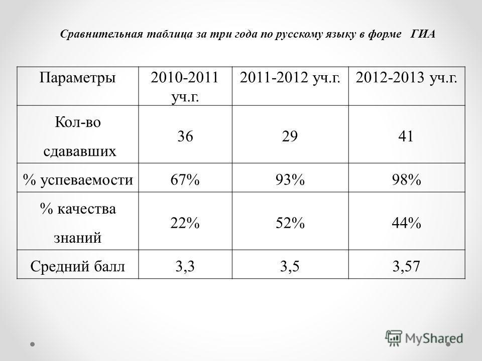 Параметры2010-2011 уч.г. 2011-2012 уч.г.2012-2013 уч.г. Кол-во сдававших 362941 % успеваемости 67%93%98% % качества знаний 22%52%44% Средний балл 3,33,53,57 Сравнительная таблица за три года по русскому языку в форме ГИА