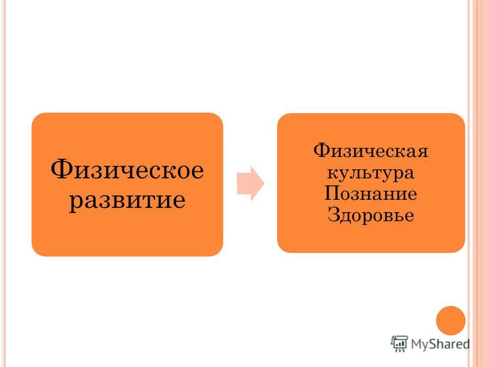 Физическое развитие Физическая культура Познание Здоровье