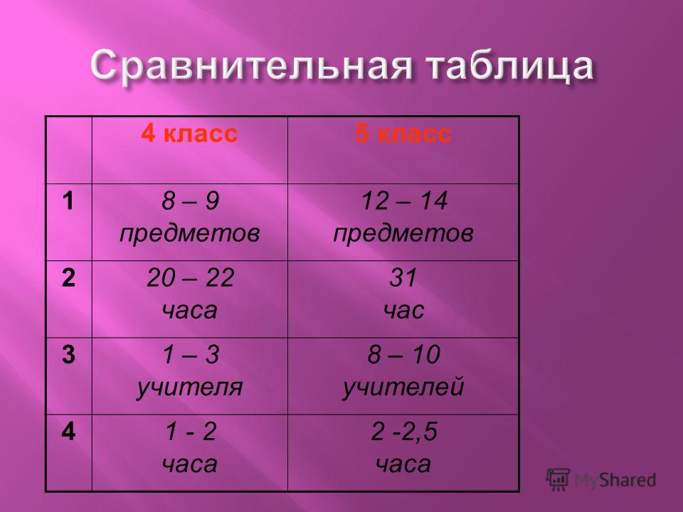 4 класс5 класс 18 – 9 предметов 12 – 14 предметов 220 – 22 часа 31 час 31 – 3 учителя 8 – 10 учителей 41 - 2 часа 2 -2,5 часа