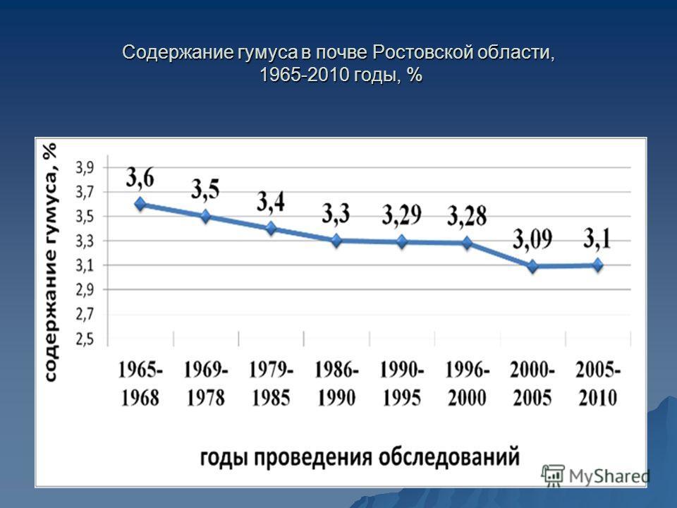 Содержание гумуса в почве Ростовской области, 1965-2010 годы, %