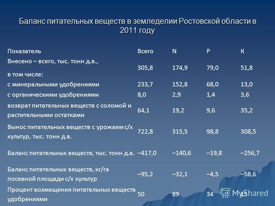 Баланс питательных веществ в земледелии Ростовской области в 2011 году ПоказательВсегоNРК Внесено – всего, тыс. тонн д.в., в том числе: 305,8174,979,051,8 с минеральными удобрениями233,7152,868,013,0 с органическими удобрениями8,02,91,43,6 возврат пи