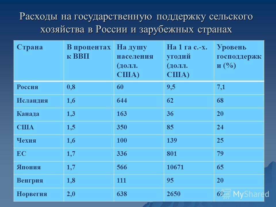 Расходы на государственную поддержку сельского хозяйства в России и зарубежных странах СтранаВ процентах к ВВП На душу населения (долл. США) На 1 га с.-х. угодий (долл. США) Уровень господдержк и (%) Россия0,8609,57,1 Исландия1,66446268 Канада1,31633