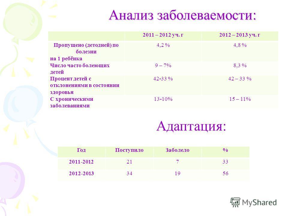Анализ заболеваемости: 2011 – 2012 уч. г2012 – 2013 уч. г Пропущено (детодней) по болезни на 1 ребёнка 4,2 %4,8 % Число часто болеющих детей 9 – 7%8,3 % Процент детей с отклонениями в состоянии здоровья 42-33 %42 – 33 % С хроническими заболеваниями 1