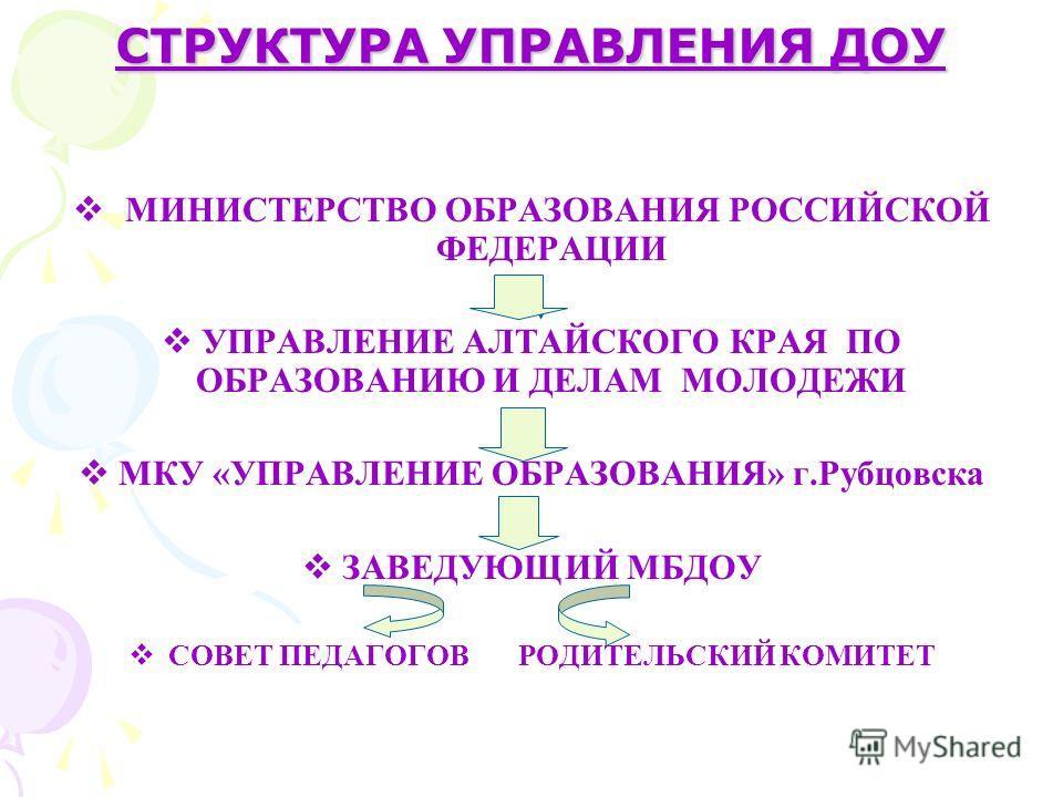 СТРУКТУРА УПРАВЛЕНИЯ ДОУ МИНИСТЕРСТВО ОБРАЗОВАНИЯ РОССИЙСКОЙ ФЕДЕРАЦИИ УПРАВЛЕНИЕ АЛТАЙСКОГО КРАЯ ПО ОБРАЗОВАНИЮ И ДЕЛАМ МОЛОДЕЖИ МКУ «УПРАВЛЕНИЕ ОБРАЗОВАНИЯ» г.Рубцовска ЗАВЕДУЮЩИЙ МБДОУ СОВЕТ ПЕДАГОГОВ РОДИТЕЛЬСКИЙ КОМИТЕТ