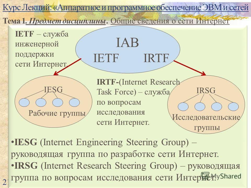 Курс Лекций: «Аппаратное и программное обеспечение ЭВМ и сетей Тема 1. Предмет дисциплины. Общие сведения о сети Интернет 21 IESG (Internet Engineering Steering Group) – руководящая группа по разработке сети Интернет. IRSG (Internet Research Steering