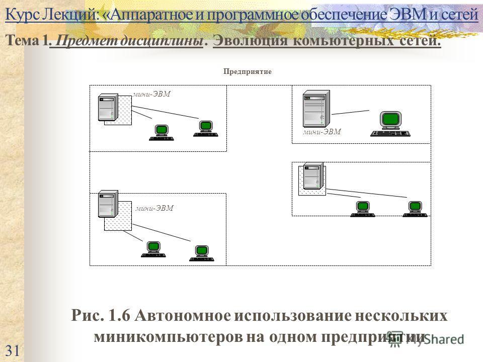 Курс Лекций: «Аппаратное и программное обеспечение ЭВМ и сетей Тема 1. Предмет дисциплины. Эволюция комьютерных сетей. 31 Предприятие мини-ЭВМ Рис. 1.6 Автономное использование нескольких миникомпьютеров на одном предприятии