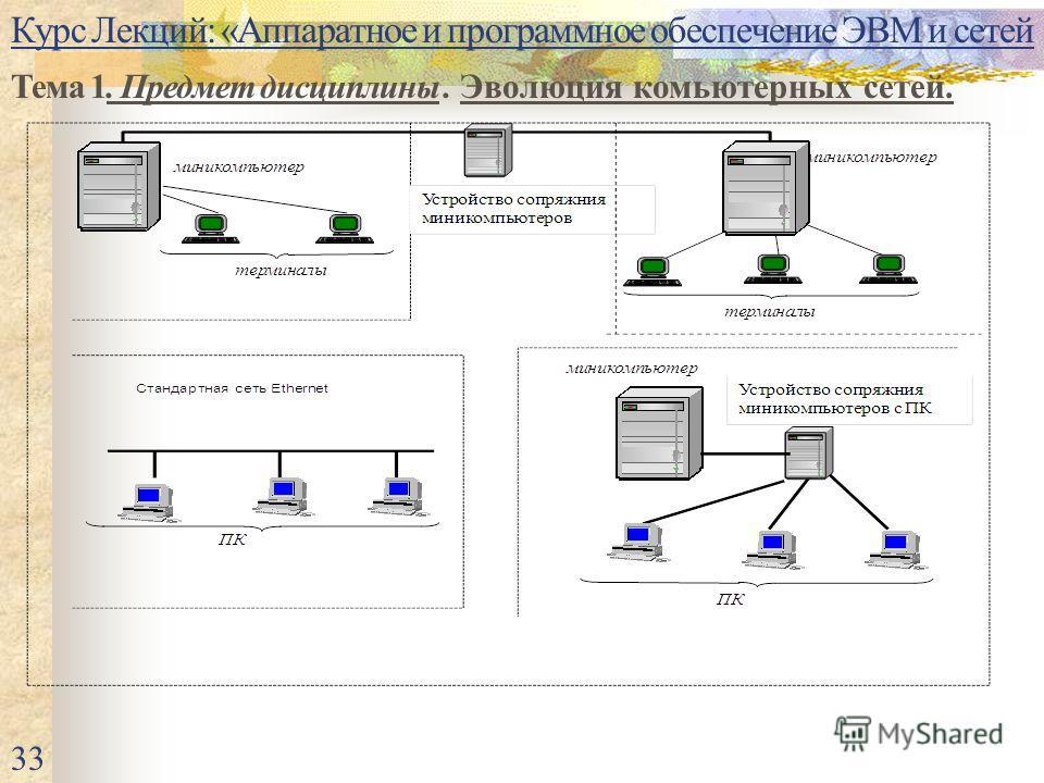 Курс Лекций: «Аппаратное и программное обеспечение ЭВМ и сетей Тема 1. Предмет дисциплины. Эволюция комьютерных сетей. 33