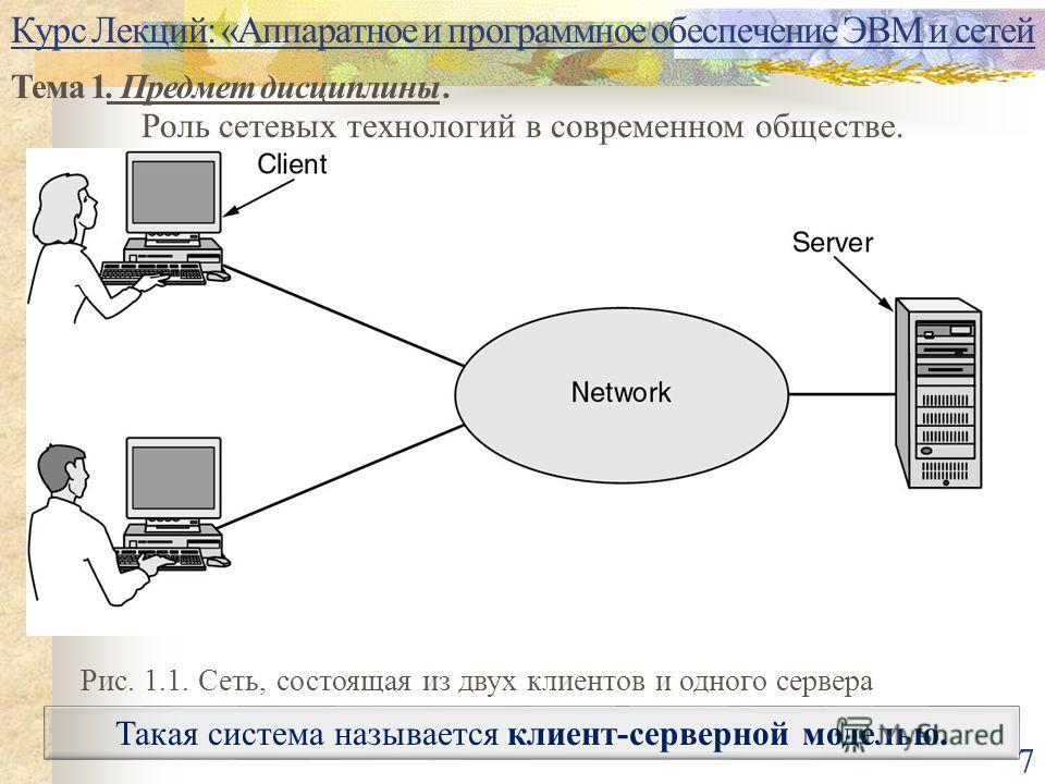 Курс Лекций: «Аппаратное и программное обеспечение ЭВМ и сетей Тема 1. Предмет дисциплины. Роль сетевых технологий в современном обществе. 7 Такая система называется клиент-серверной моделью. Рис. 1.1. Сеть, состоящая из двух клиентов и одного сервер