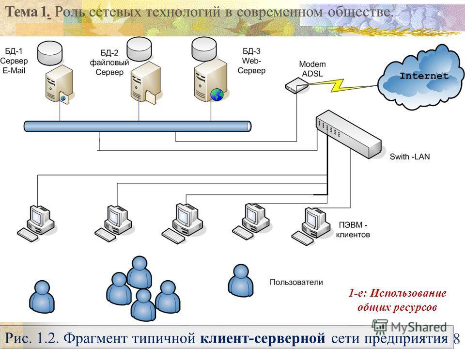 Тема 1. Роль сетевых технологий в современном обществе. 8 Рис. 1.2. Фрагмент типичной клиент-серверной сети предприятия 1-е: Использование общих ресурсов