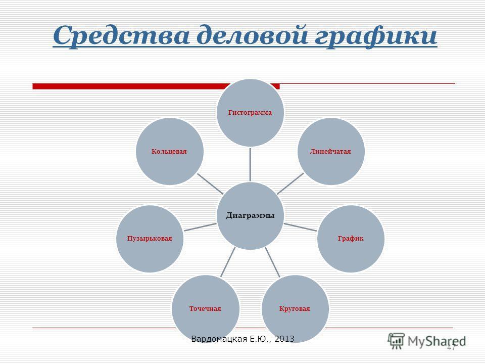 Средства деловой графики Диаграммы ГистограммаЛинейчатаяГрафикКруговаяТочечнаяПузырьковаяКольцевая 47 Вардомацкая Е.Ю., 2013