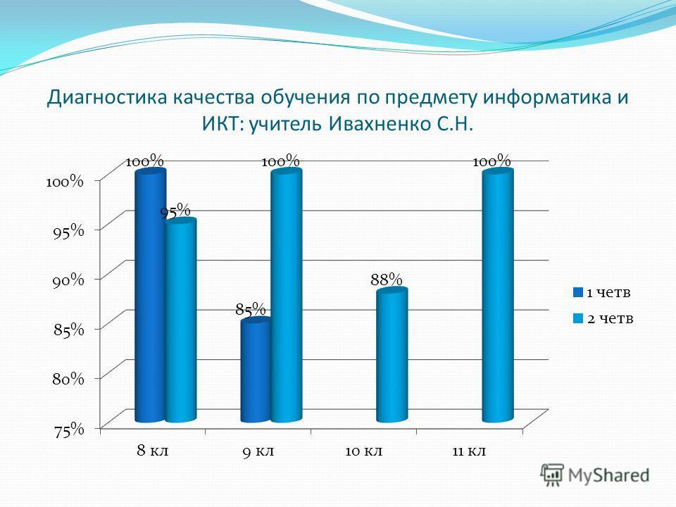 Диагностика качества обучения по предмету информатика и ИКТ: учитель Ивахненко С.Н.