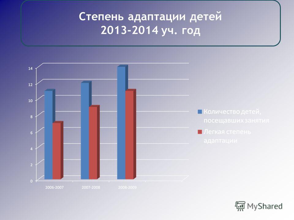 Степень адаптации детей 2013-2014 уч. год
