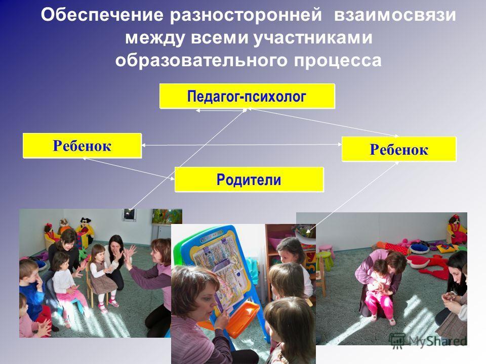 Родители Педагог-психолог Ребенок Обеспечение разносторонней взаимосвязи между всеми участниками образовательного процесса