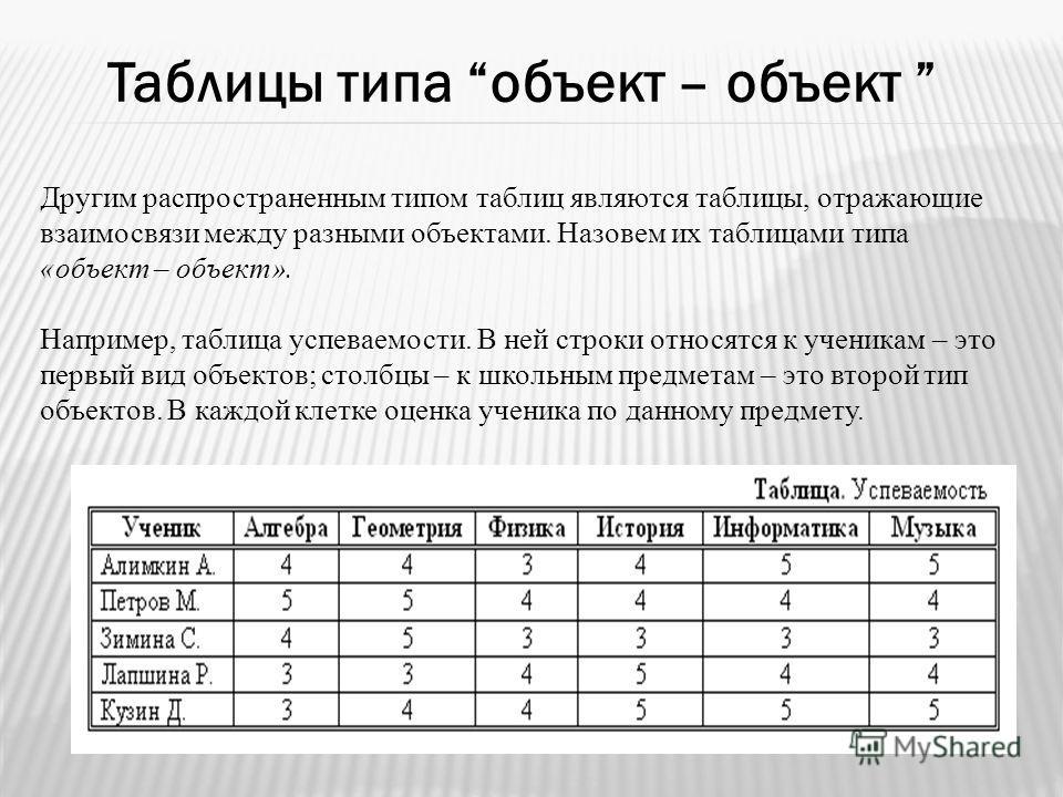 Таблицы типа объект – объект Другим распространенным типом таблиц являются таблицы, отражающие взаимосвязи между разными объектами. Назовем их таблицами типа «объект – объект». Например, таблица успеваемости. В ней строки относятся к ученикам – это п