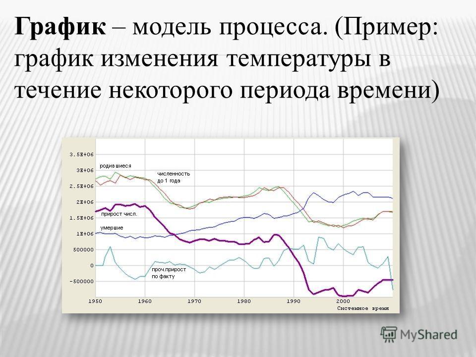 График – модель процесса. (Пример: график изменения температуры в течение некоторого периода времени)