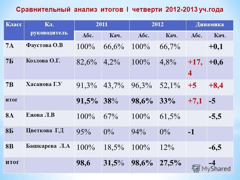 Сравнительный анализ итогов I четверти 2012-2013 уч.года Класс Кл. руководитель 20112012Динамика Абс.Кач.Абс.Кач.Абс.Кач. 7А Фаустова О.В 100%66,6%100%66,7% +0,1 7Б Козлова О.Г. 82,6%4,2%100%4,8% +17, 4 +0,6 7В Хасанова Г.У 91,3%43,7%96,3%52,1%+5+8,4