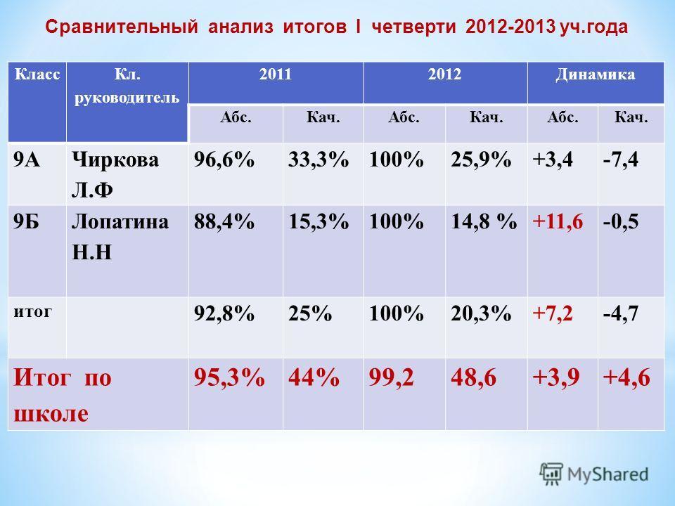 Сравнительный анализ итогов I четверти 2012-2013 уч.года Класс Кл. руководитель 20112012Динамика Абс.Кач.Абс.Кач.Абс.Кач. 9А Чиркова Л.Ф 96,6%33,3%100%25,9%+3,4-7,4 9Б Лопатина Н.Н 88,4%15,3%100%14,8 %+11,6-0,5 итог 92,8%25%100%20,3%+7,2-4,7 Итог по