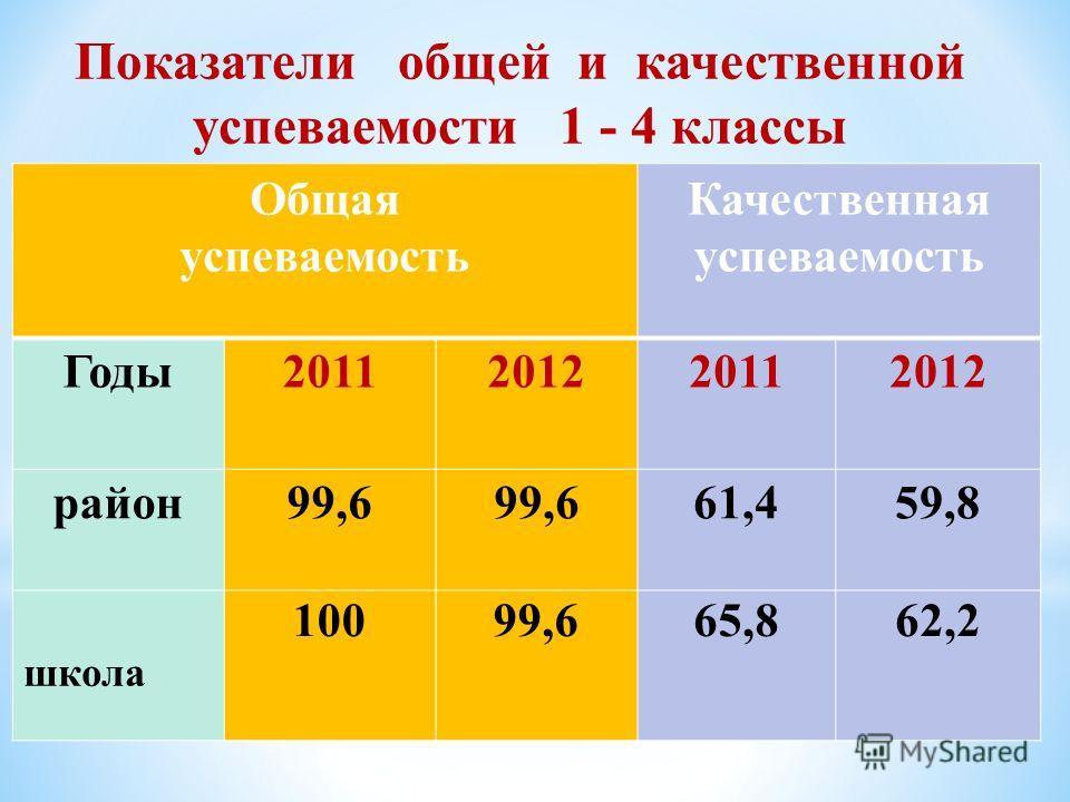 Показатели общей и качественной успеваемости 1 - 4 классы Общая успеваемость Качественная успеваемость Годы 2011201220112012 район99,6 61,459,8 школа 10099,665,862,2