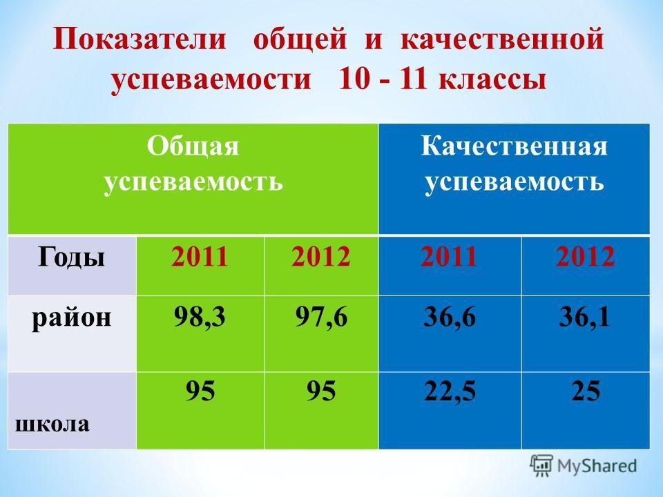 Показатели общей и качественной успеваемости 10 - 11 классы Общая успеваемость Качественная успеваемость Годы2011201220112012 район98,397,636,636,1 школа 95 22,525