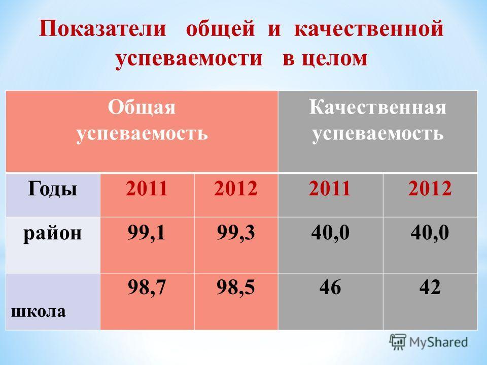 Показатели общей и качественной успеваемости в целом Общая успеваемость Качественная успеваемость Годы2011201220112012 район99,199,340,0 школа 98,798,54642