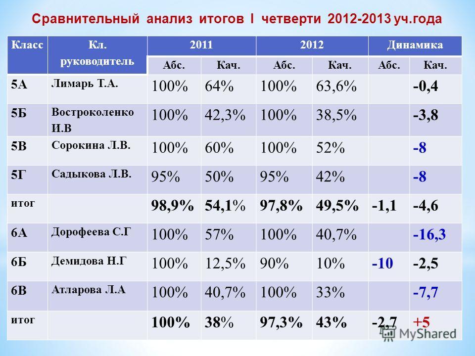 Сравнительный анализ итогов I четверти 2012-2013 уч.года Класс Кл. руководитель 20112012Динамика Абс.Кач.Абс.Кач.Абс.Кач. 5А Лимарь Т.А. 100%64%100%63,6% -0,4 5Б Востроколенко И.В 100%42,3%100%38,5% -3,8 5В Сорокина Л.В. 100%60%100%52% -8 5Г Садыкова