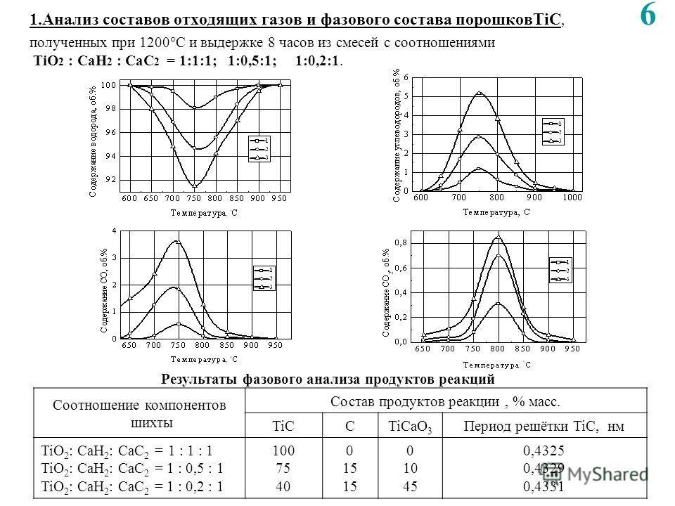 1.Анализ составов отходящих газов и фазового состава порошковTiC, 6 полученных при 1200°С и выдержке 8 часов из смесей с соотношениями TiO 2 : CaH 2 : CaC 2 = 1:1:1; 1:0,5:1; 1:0,2:1. Соотношение компонентов шихты Состав продуктов реакции, % масс. Ti