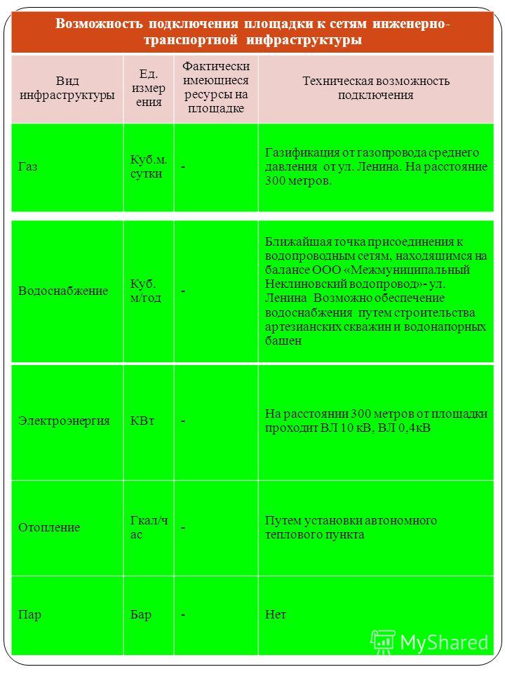 Водоснабжение Куб. м/год - Ближайшая точка присоединения к водопроводным сетям, находящимся на балансе ООО «Межмуниципальный Неклиновский водопровод»- ул. Ленина Возможно обеспечение водоснабжения путем строительства артезианских скважин и водонапорн