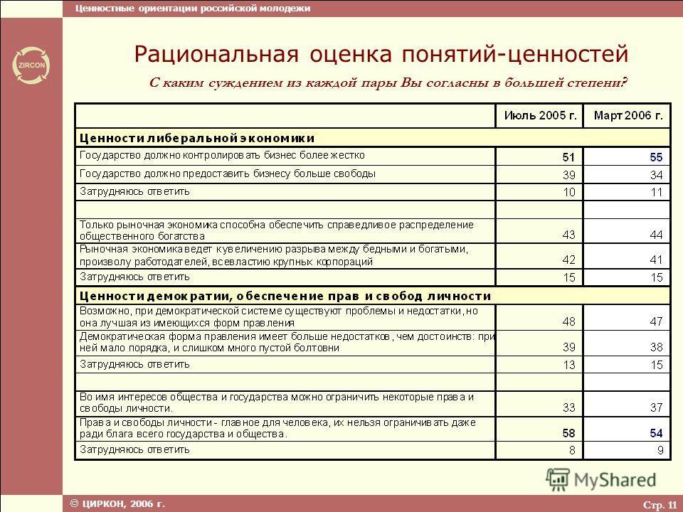 Ценностные ориентации российской молодежи ЦИРКОН, 2006 г. Стр. 11 С каким суждением из каждой пары Вы согласны в большей степени? Рациональная оценка понятий-ценностей