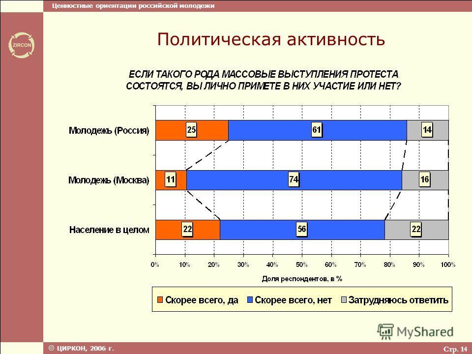Ценностные ориентации российской молодежи ЦИРКОН, 2006 г. Стр. 14 Политическая активность