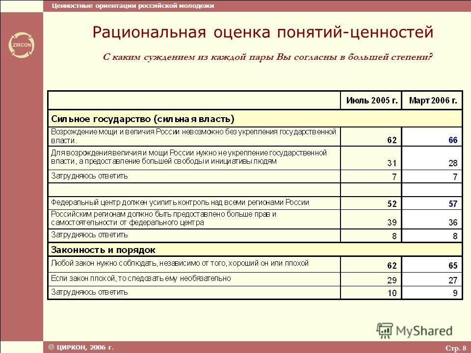 Ценностные ориентации российской молодежи ЦИРКОН, 2006 г. Стр. 8 С каким суждением из каждой пары Вы согласны в большей степени? Рациональная оценка понятий-ценностей