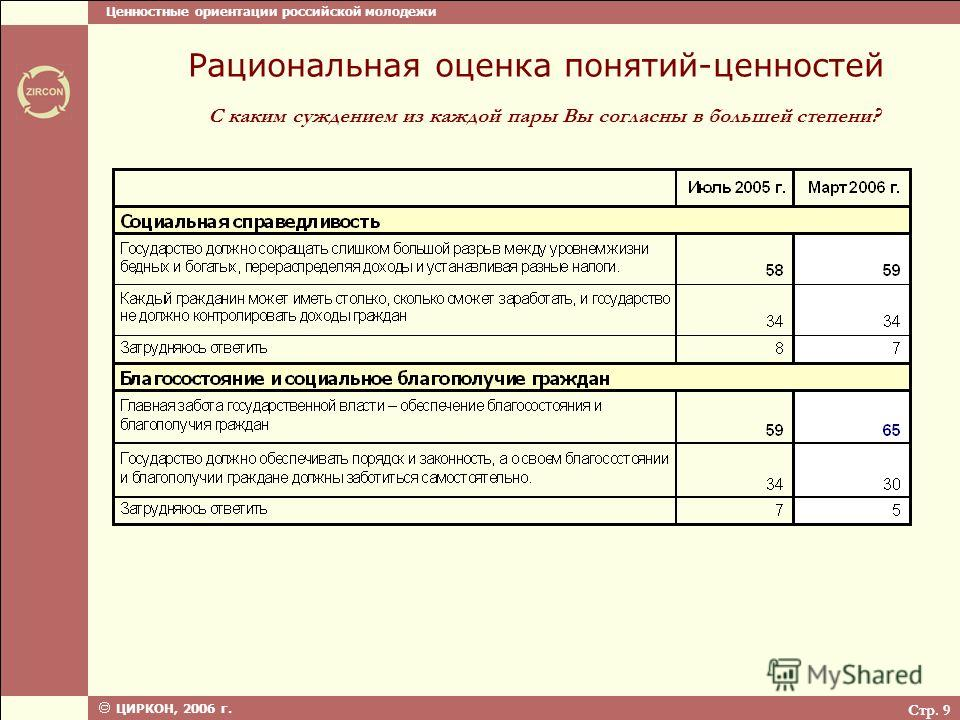 Ценностные ориентации российской молодежи ЦИРКОН, 2006 г. Стр. 9 С каким суждением из каждой пары Вы согласны в большей степени? Рациональная оценка понятий-ценностей