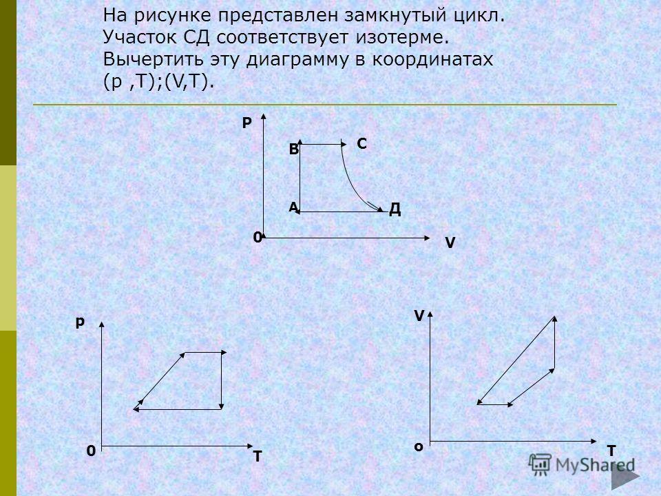 По графику, приведенному на рисунке, определить, как изменяется давление газа при переходе из состояния 1 в состояние 2. v T 0 1 2 pv=m/M*RT Увеличивается