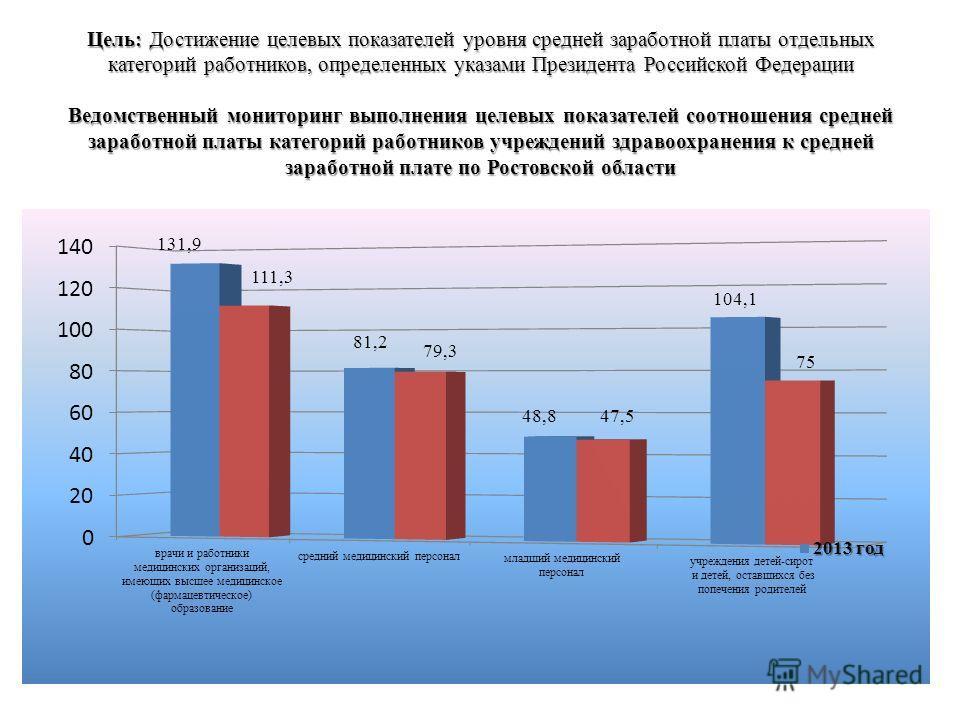 Цель: Достижение целевых показателей уровня средней заработной платы отдельных категорий работников, определенных указами Президента Российской Федерации Ведомственный мониторинг выполнения целевых показателей соотношения средней заработной платы кат