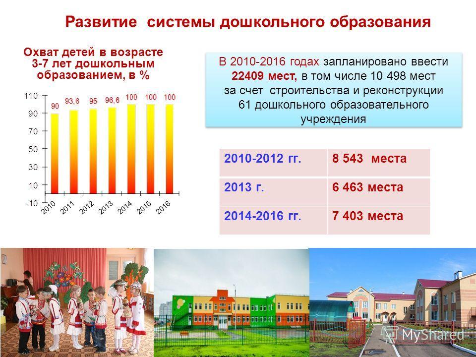 В 2010-2016 годах запланировано ввести 22409 мест, в том числе 10 498 мест за счет строительства и реконструкции 61 дошкольного образовательного учреждения 2 Охват детей в возрасте 3-7 лет дошкольным образованием, в % Развитие системы дошкольного обр