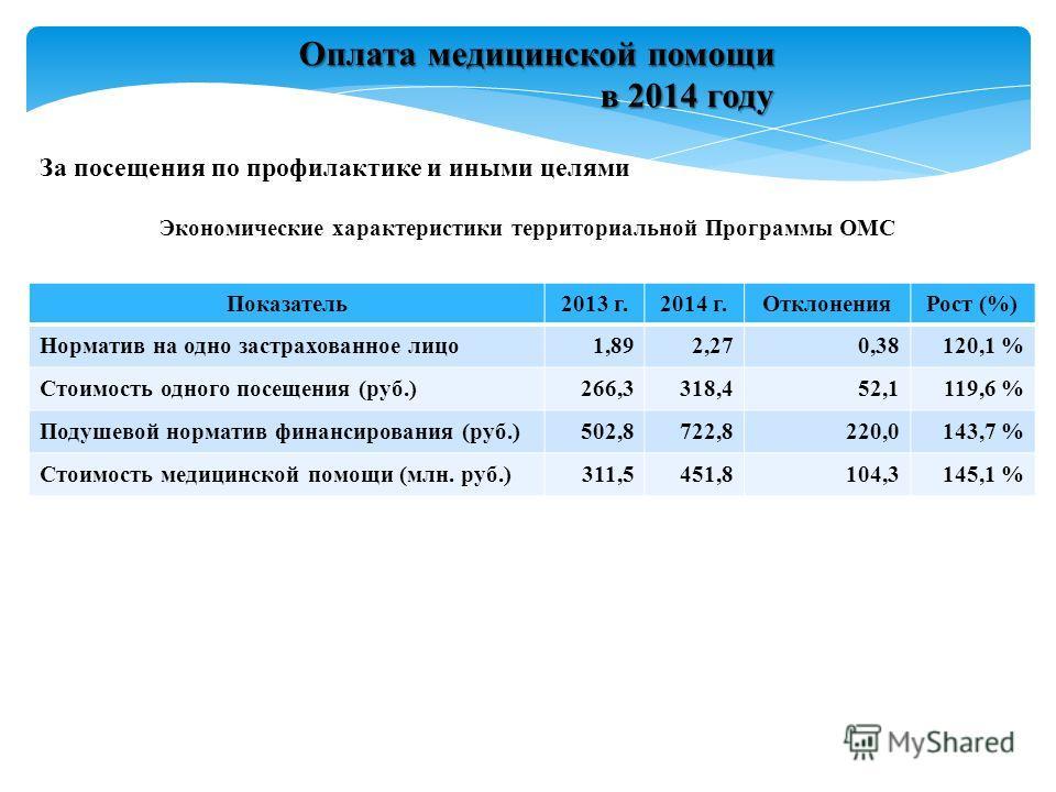 За посещения по профилактике и иными целями Оплата медицинской помощи в 2014 году в 2014 году Экономические характеристики территориальной Программы ОМС Показатель2013 г.2014 г.ОтклоненияРост (%) Норматив на одно застрахованное лицо1,892,270,38120,1