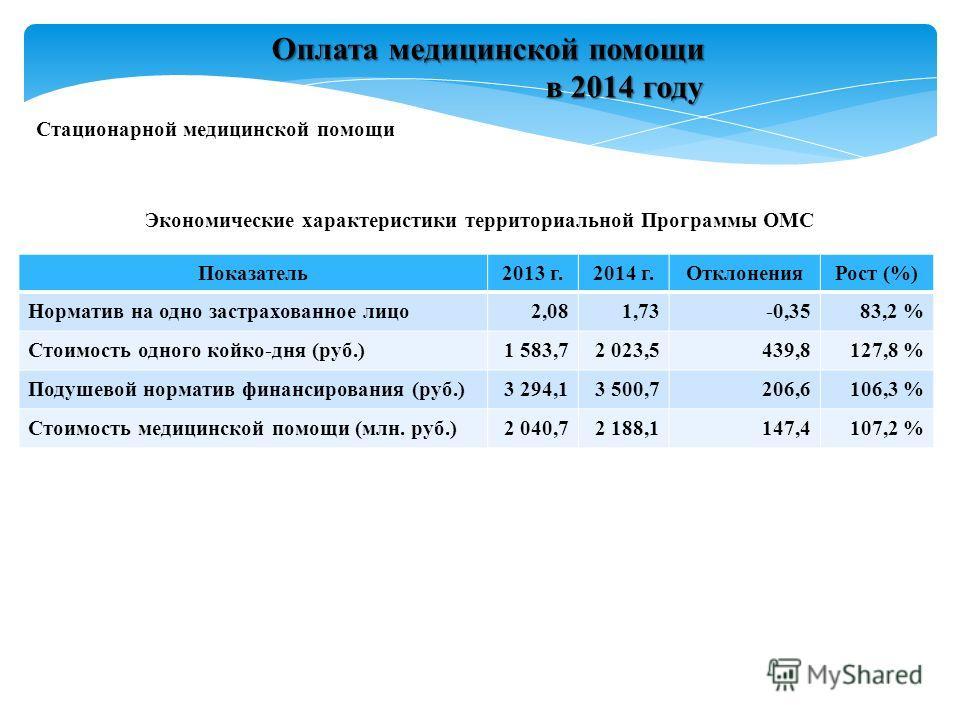 Стационарной медицинской помощи Оплата медицинской помощи в 2014 году в 2014 году Показатель2013 г.2014 г.ОтклоненияРост (%) Норматив на одно застрахованное лицо2,081,73-0,3583,2 % Стоимость одного койко-дня (руб.)1 583,72 023,5439,8127,8 % Подушевой