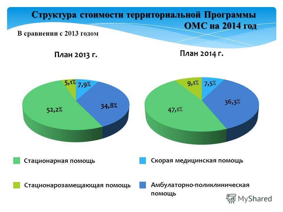 В сравнении с 2013 годом Структура стоимости территориальной Программы ОМС на 2014 год Стационарная помощь Стационарозамещающая помощь Скорая медицинская помощь Амбулаторно-поликлиническая помощь