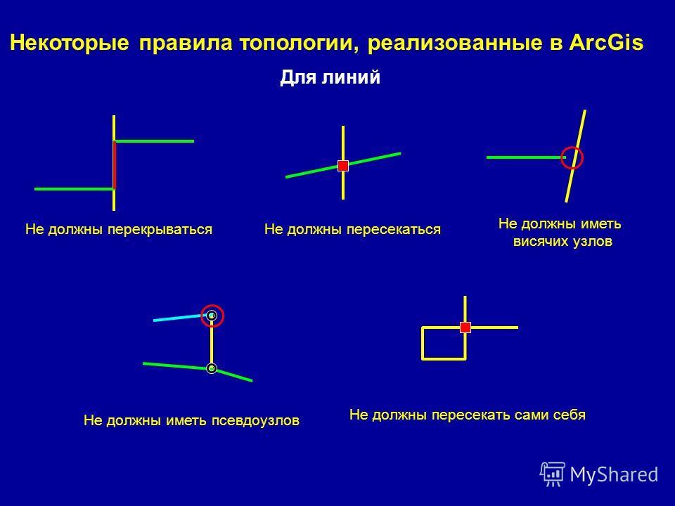 Для линий Некоторые правила топологии, реализованные в ArcGis Не должны перекрыватьсяНе должны пересекаться Не должны иметь висячих узлов Не должны иметь псевдоузлов Не должны пересекать сами себя