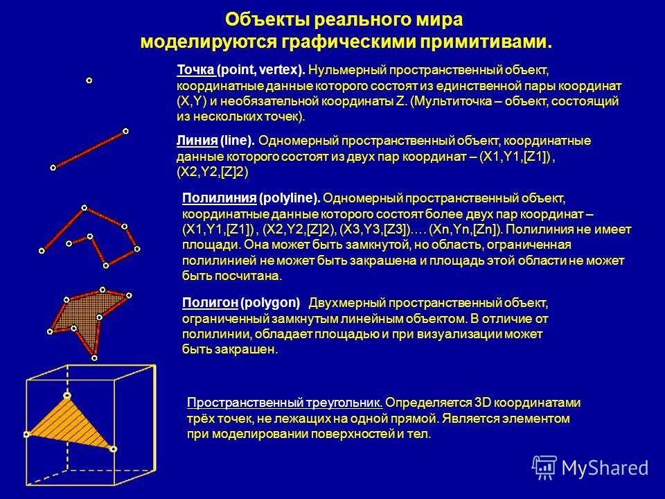 Объекты реального мира моделируются графическими примитивами. Точка (point, vertex). Нульмерный пространственный объект, координатные данные которого состоят из единственной пары координат (X,Y) и необязательной координаты Z. (Мультиточка – объект, с